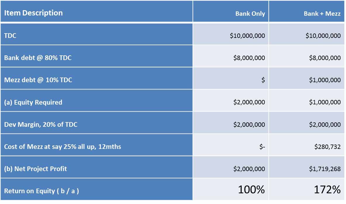 Calculating-the-Value-of-Mezzanine-Debt