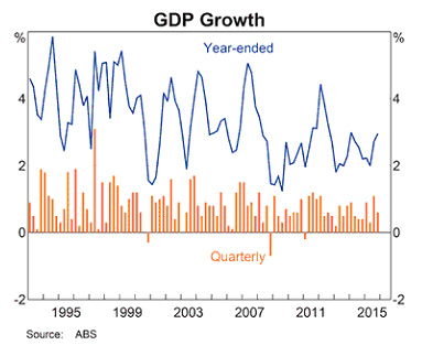 Australian economy GDP Growth
