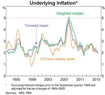 Australian economy Underlying Inflation